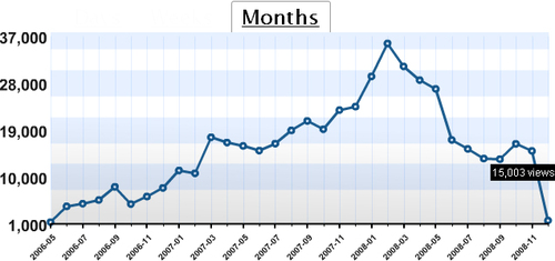 blogstats-monthly-200812